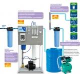 Универсальное решение для воды с содержанием солей и нитратов в